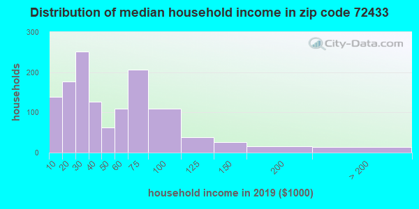 Zip code 72433 household income distribution in 2009