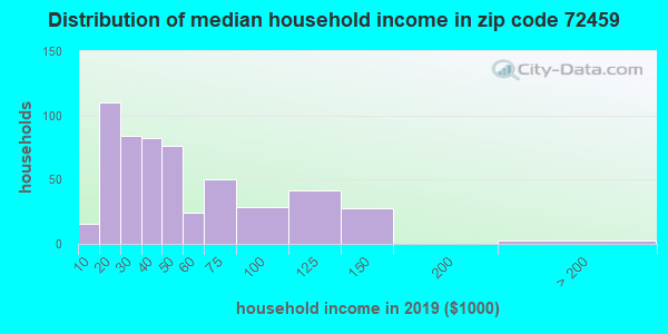 Zip code 72459 household income distribution in 2009