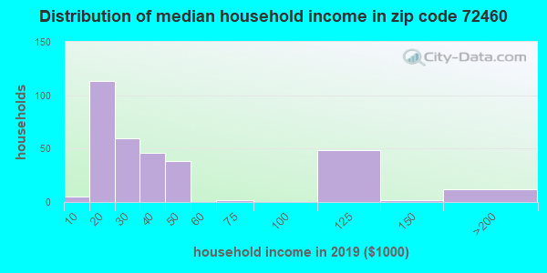 Zip code 72460 household income distribution in 2009