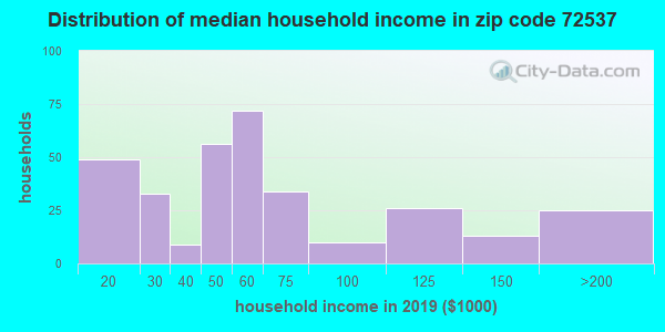 Zip code 72537 household income distribution in 2016