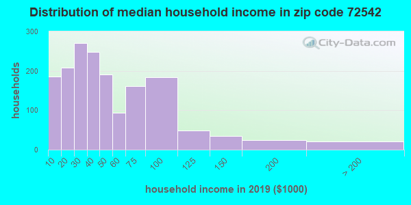 Zip code 72542 household income distribution in 2009