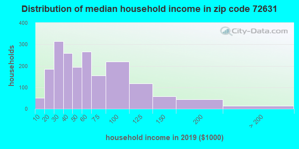Zip code 72631 household income distribution in 2009