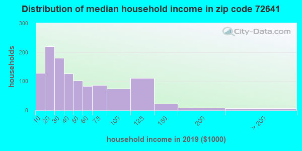 Zip code 72641 household income distribution in 2009