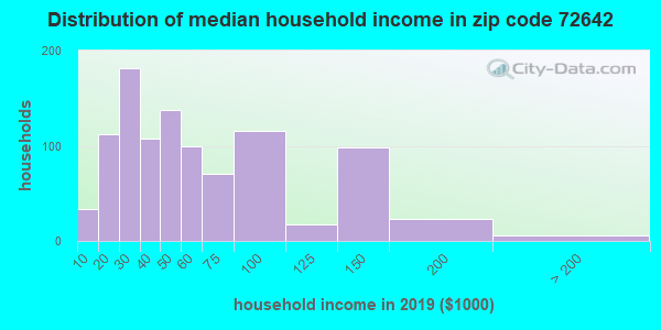 Zip code 72642 household income distribution in 2009