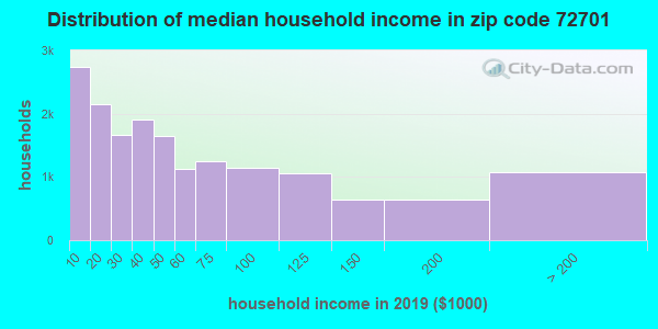 Zip code 72701 household income distribution in 2009