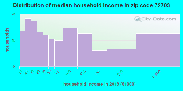 Zip code 72703 household income distribution in 2009