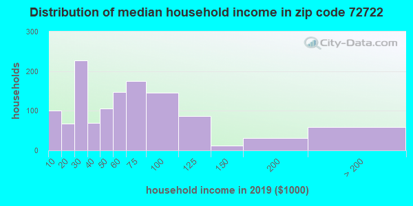 Zip code 72722 household income distribution in 2009