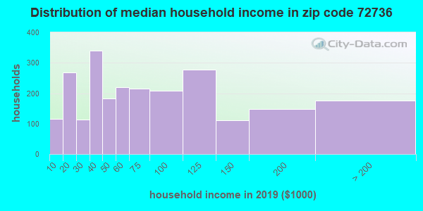 Zip code 72736 household income distribution in 2009