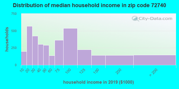 Zip code 72740 household income distribution in 2009