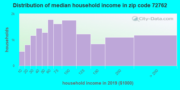 Zip code 72762 household income distribution in 2016
