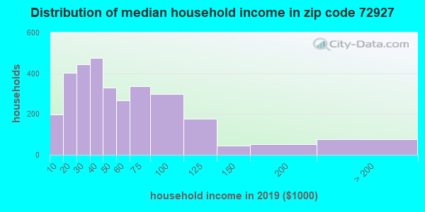 Zip code 72927 household income distribution in 2009