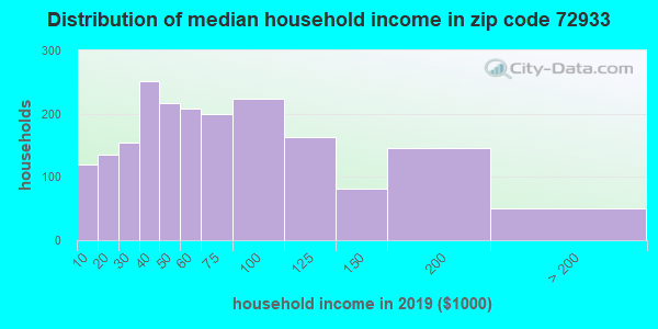 Zip code 72933 household income distribution in 2009