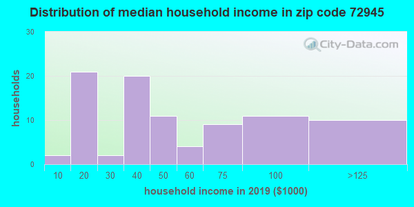 Zip code 72945 household income distribution in 2009