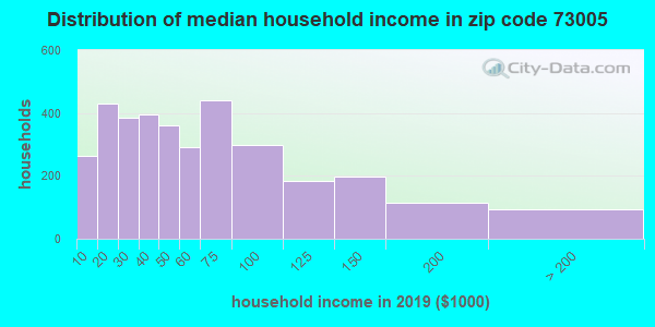 Zip code 73005 household income distribution in 2009