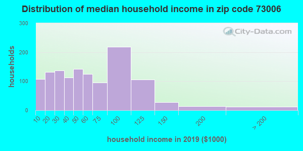 Zip code 73006 household income distribution in 2009