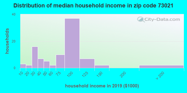 Zip code 73021 household income distribution in 2009