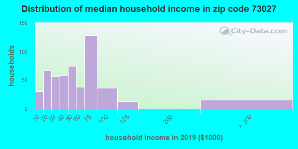 Zip code 73027 household income distribution in 2009