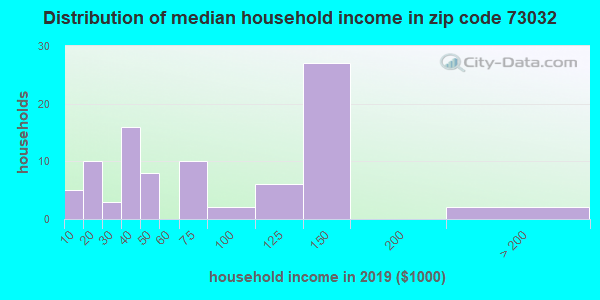 Zip code 73032 household income distribution in 2009