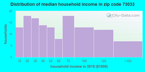 Zip code 73033 household income distribution in 2009