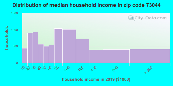 Zip code 73044 household income distribution in 2009