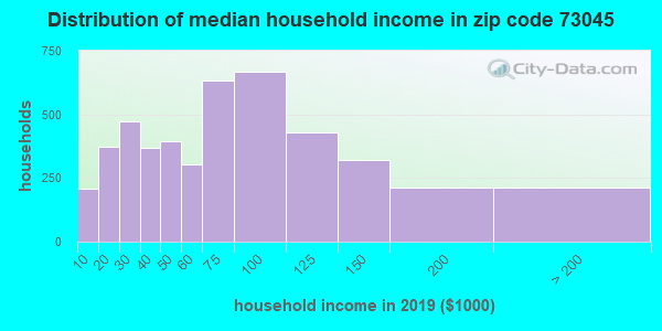Zip code 73045 household income distribution in 2009