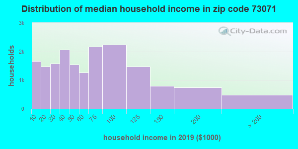 Zip code 73071 household income distribution in 2009
