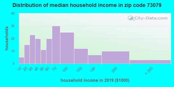 Zip code 73079 household income distribution in 2009