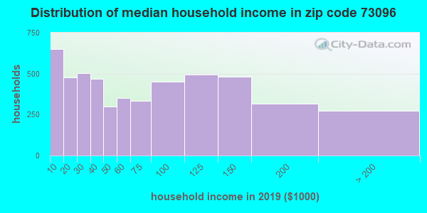 Zip code 73096 household income distribution in 2009