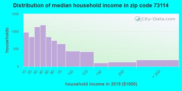 Zip code 73114 household income distribution in 2009