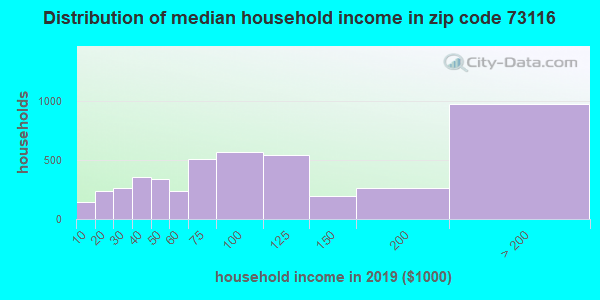 Zip code 73116 household income distribution in 2009