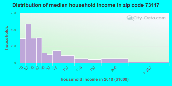 Zip code 73117 household income distribution in 2009