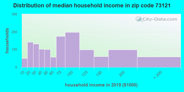 Zip code 73121 household income distribution in 2009
