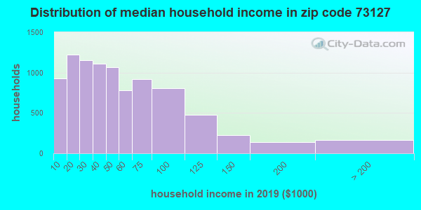 Zip code 73127 household income distribution in 2009