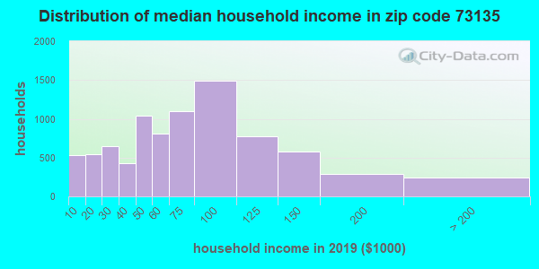Zip code 73135 household income distribution in 2009