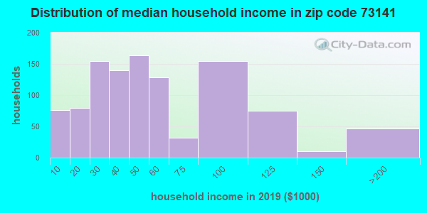 Zip code 73141 household income distribution in 2009