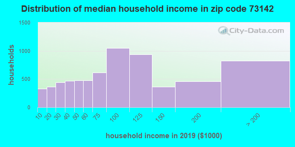 Zip code 73142 household income distribution in 2009