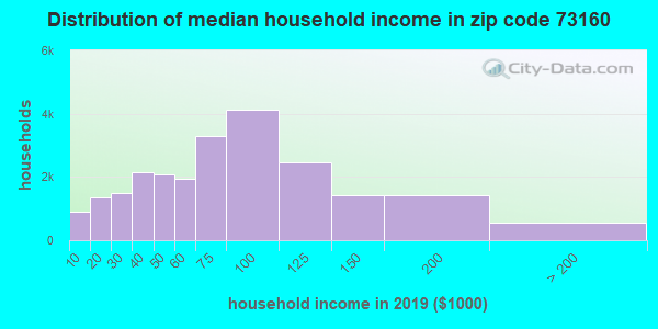 Zip code 73160 household income distribution in 2009