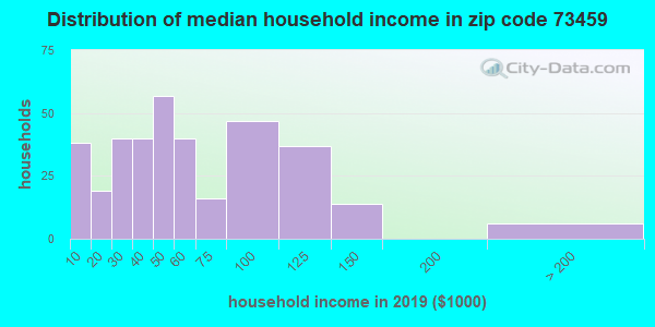 Zip code 73459 household income distribution in 2009