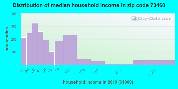 Zip code 73460 household income distribution in 2009