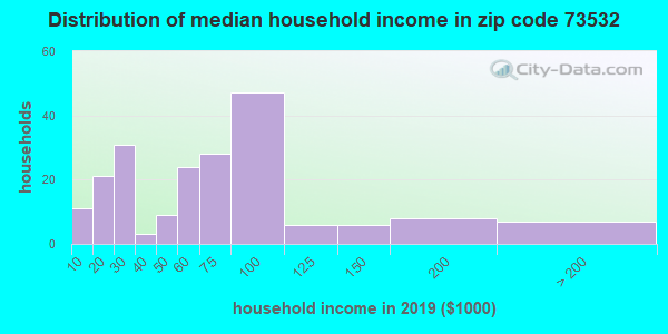 Zip code 73532 household income distribution in 2009