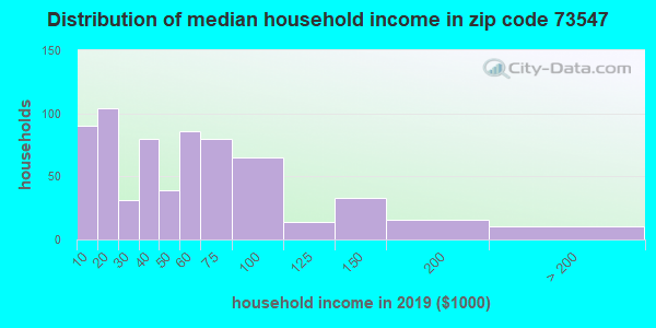 Zip code 73547 household income distribution in 2009
