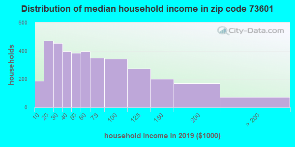 Zip code 73601 household income distribution in 2009
