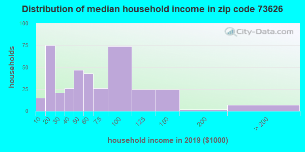 Zip code 73626 household income distribution in 2009