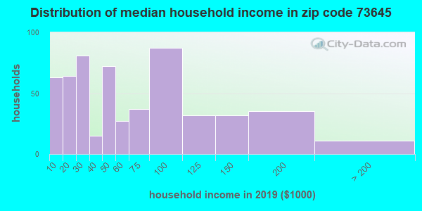 Zip code 73645 household income distribution in 2009
