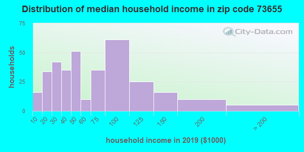 Zip code 73655 household income distribution in 2009
