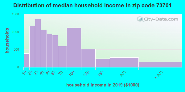 Zip code 73701 household income distribution in 2009