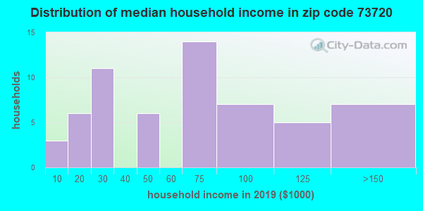 Zip code 73720 household income distribution in 2009