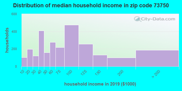 Zip code 73750 household income distribution in 2009