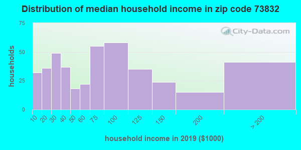Zip code 73832 household income distribution in 2009