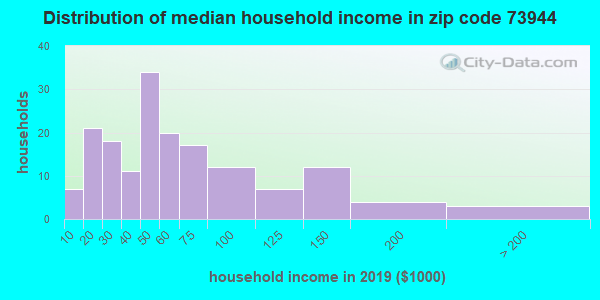 Zip code 73944 household income distribution in 2009